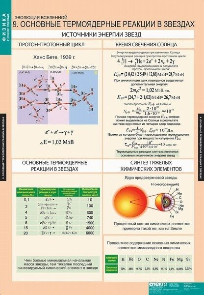 ядерные реакциий в звездах главной функцией