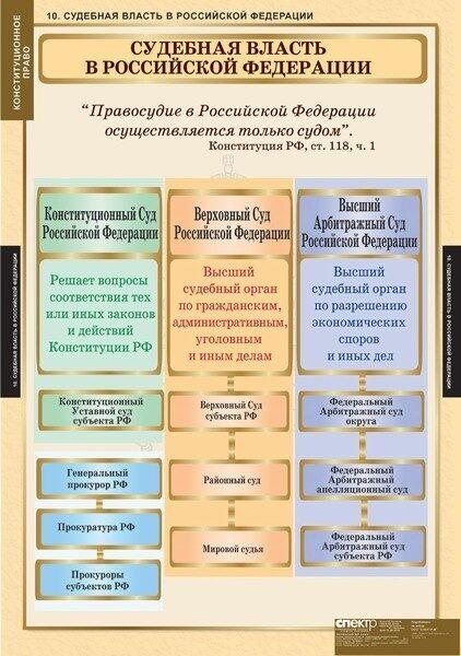 было именно правосудие российской федерации осуществляеться согласно конституции обязанности: